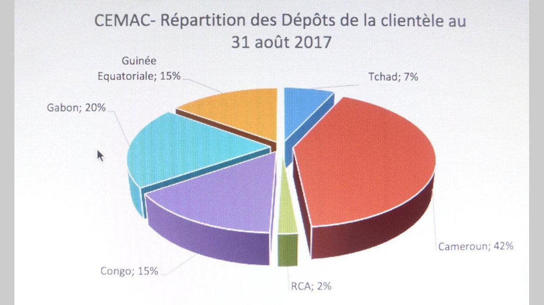 Transactions bancaires : La BEAC veut voir clair