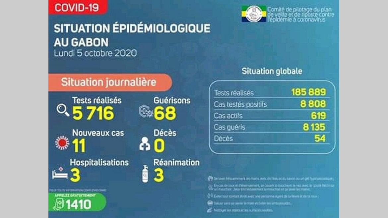 Gabon : 68 nouvelles guérisons contre 11 nouveaux cas
