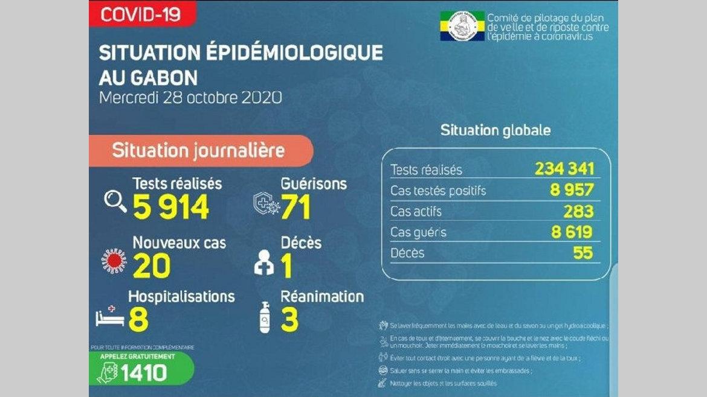Gabon : un nouveau décès et 20 cas testés positifs