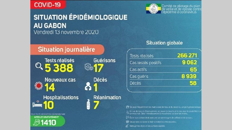 Gabon : dix-ept nouvelles guérisons