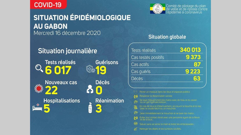 Gabon : 22 nouvelles contaminations et baisse des patients en réanimation