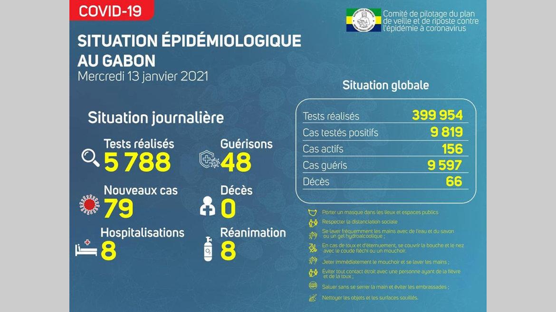 : GabonCovid 79 nouvelles contaminations