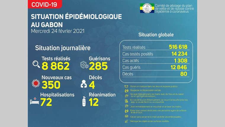 Gabon: : quatre nouveaux décès