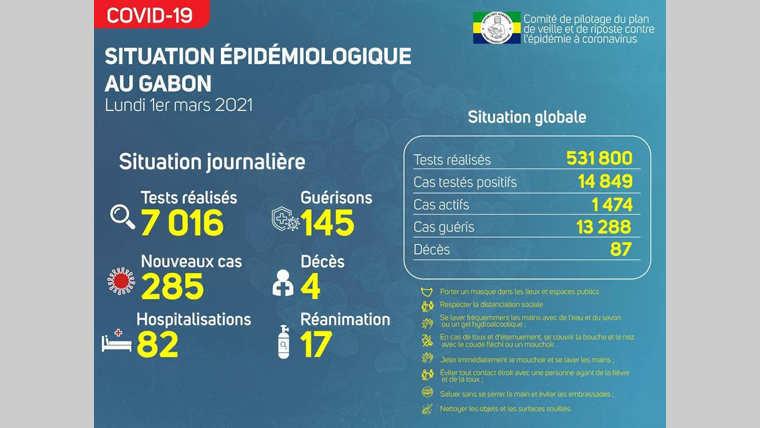 Gabon : 4 nouveaux décès dont 2 médecins