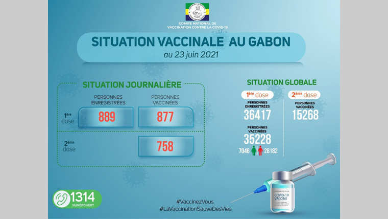 Covid-19 : Cap sur les 40 000 personnes vaccinées au Gabon