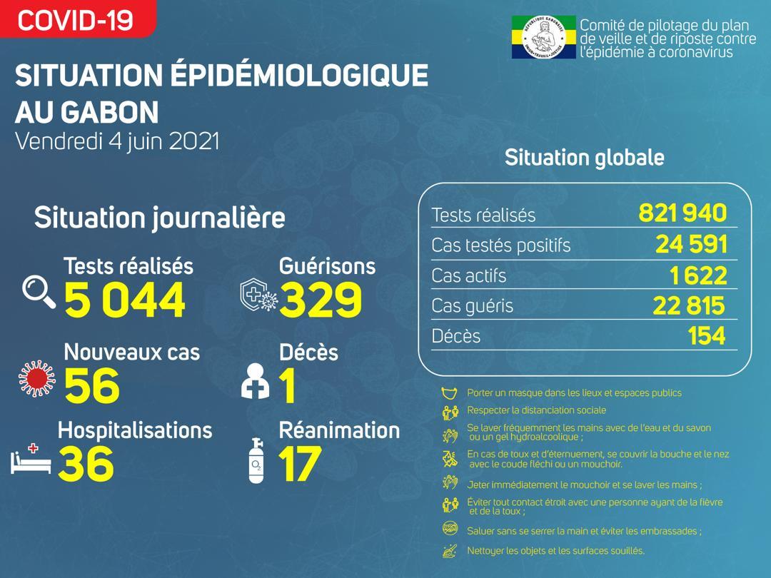 La situation épidémiologique du vendredi 4 juin 2021