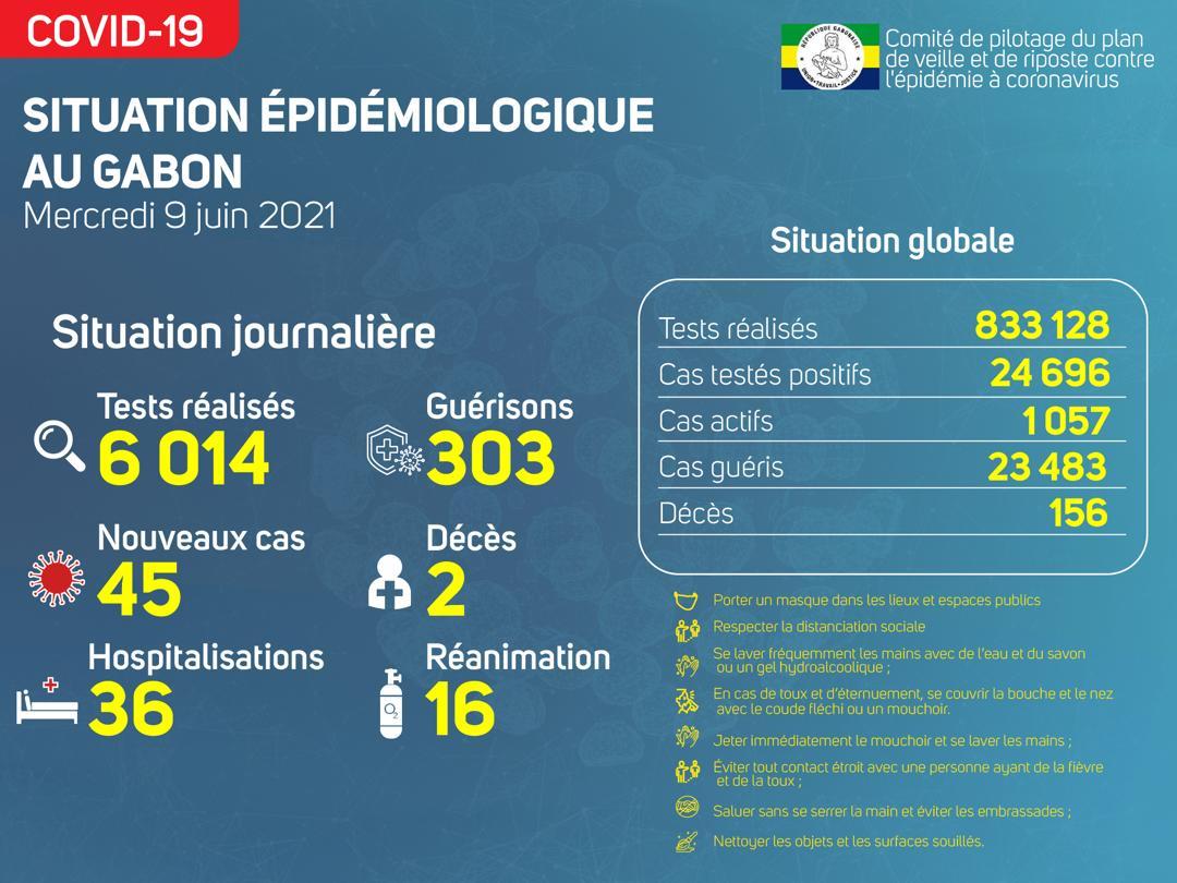 La situation épidémiologique du mercredi 9 juin 2021