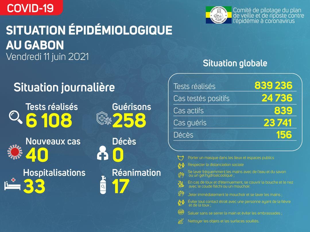 La situation épidémiologique du vendredi 11 juin 2021
