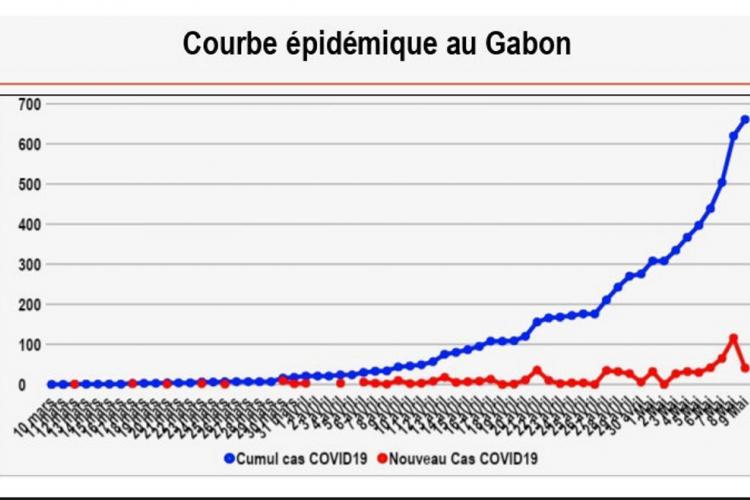 Covid-19 : tout doucement vers les 2000 cas