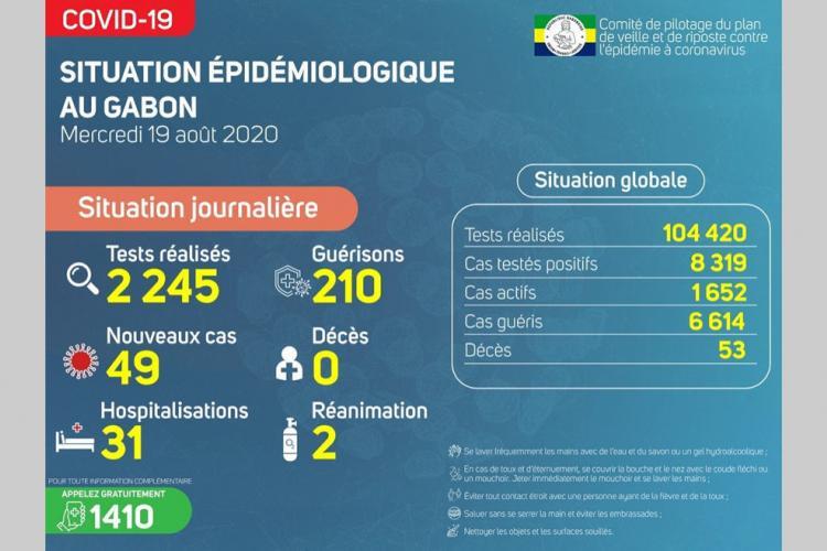 Gabon : 210 nouvelles guérisons au 19août