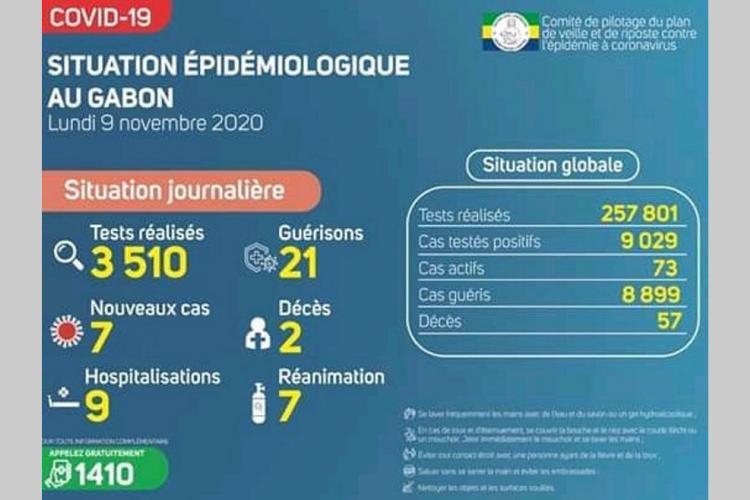 Gabon : 7 nouvelles contaminations et 2 décès