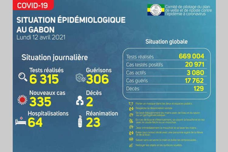 Covid : 335 nouveaux et 306 guérisons au cours des 72 dernières heures