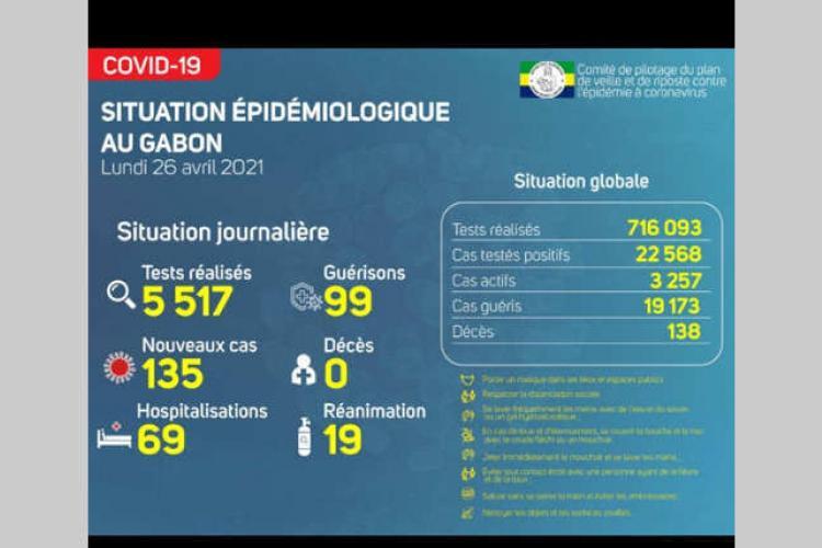 Gabon : un taux de contamination qui régresse, mais prudence