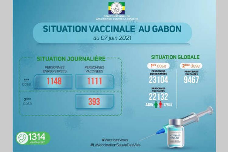 Covid-19 : Plus de 22 000 personnes éligibles vaccinées